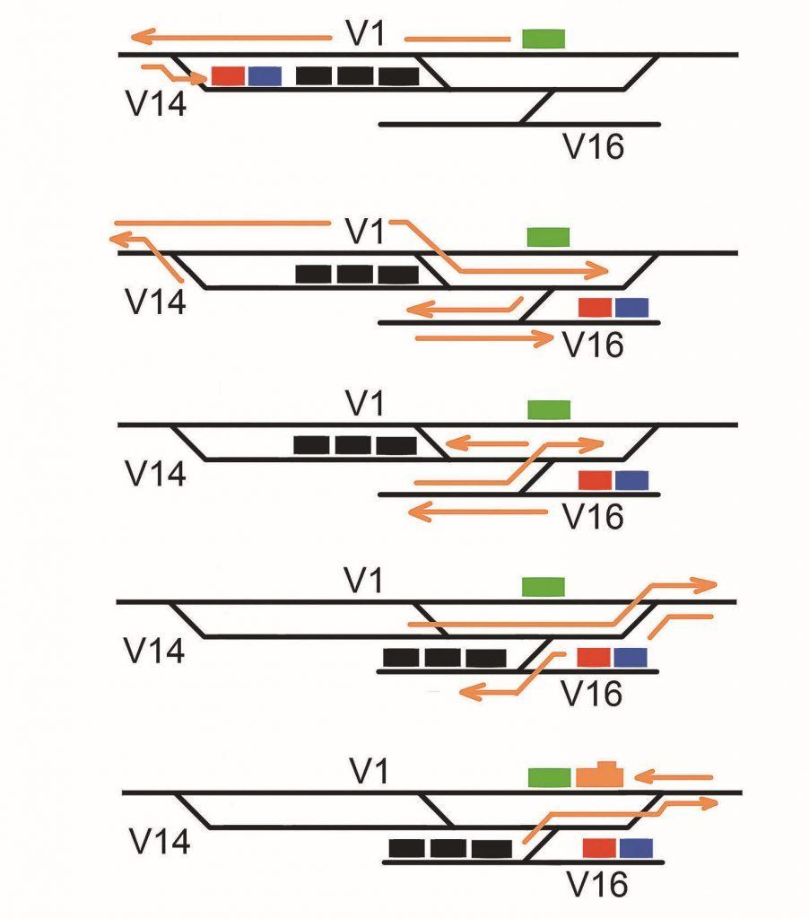 7-Manoeuvres en gare B : à la fin du dernier mouvement, le locotracteur et son wagon sont prêts au départ pour A.