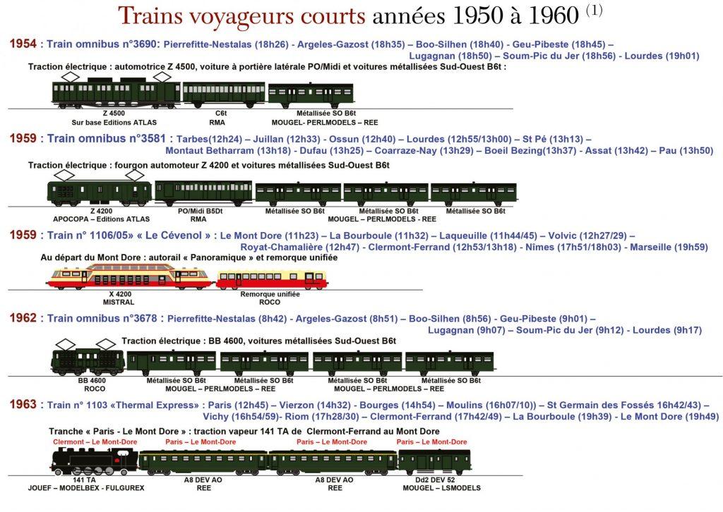 Trains voyageurs courts années 1950 à 1960